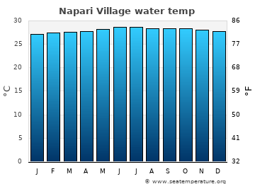 Napari Village average sea temperature chart