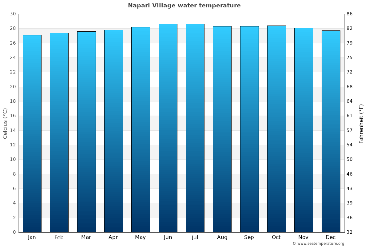 Napari Village average water temperatures