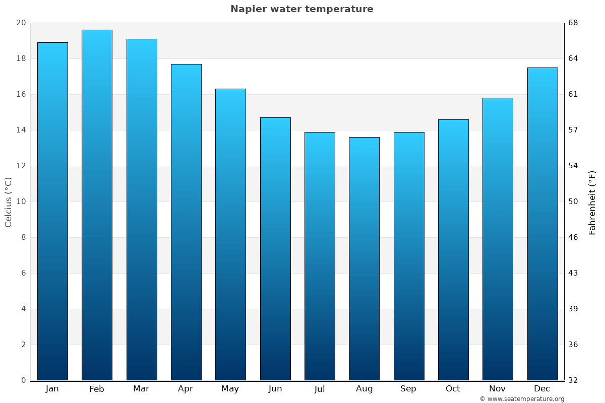Napier average water temperatures