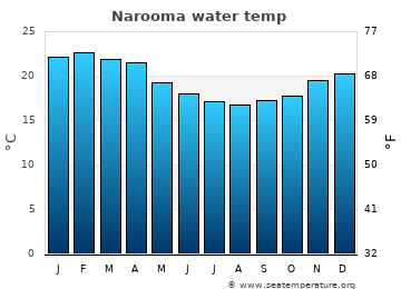 Narooma average sea temperature chart