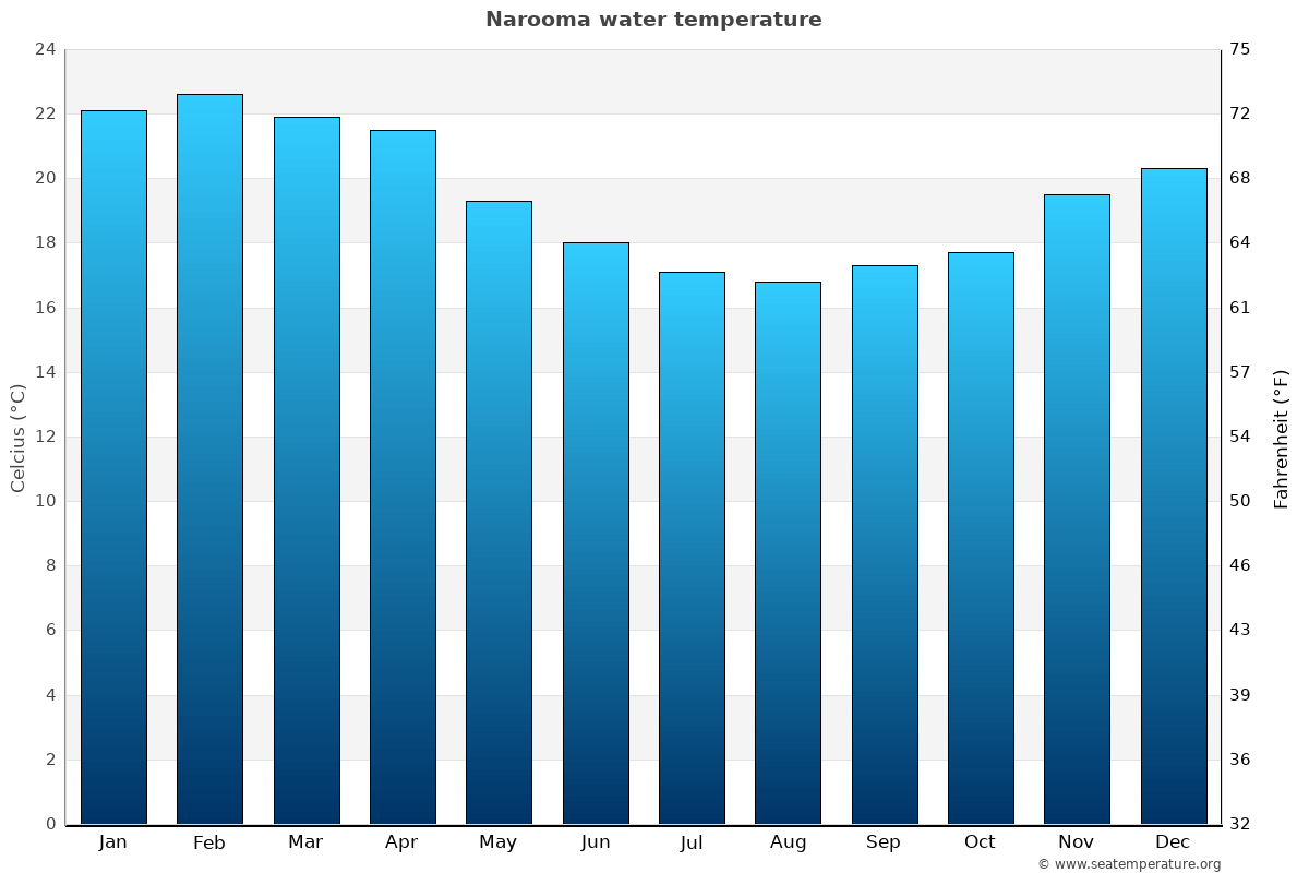 Narooma average water temperatures