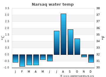 Narsaq average sea temperature chart