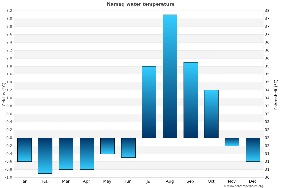 Narsaq average water temperatures