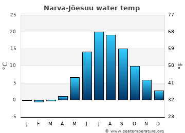 Narva-Jõesuu average sea temperature chart