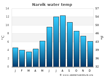 Narvik average sea temperature chart
