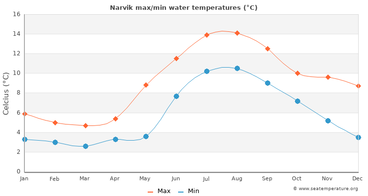 Narvik average maximum / minimum water temperatures