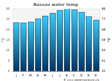 Nassau average sea temperature chart