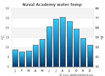 Naval Academy average sea temperature chart