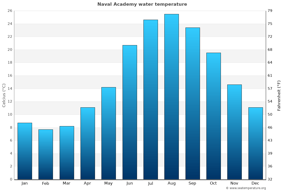 Naval Academy average water temperatures