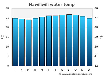 Nāwiliwili average sea temperature chart