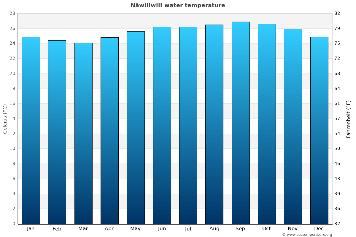 Nāwiliwili average water temperatures