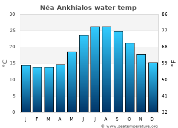 Néa Ankhíalos average sea temperature chart