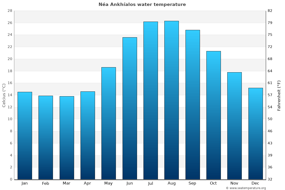 Néa Ankhíalos average water temperatures