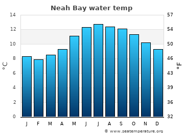 Neah Bay average sea temperature chart