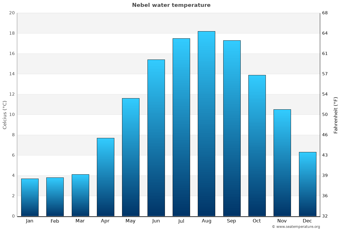Nebel average water temperatures