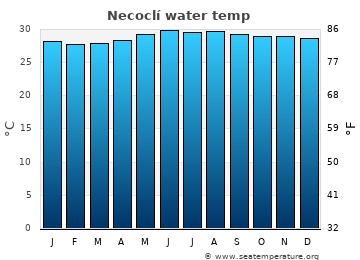 Necoclí average sea temperature chart