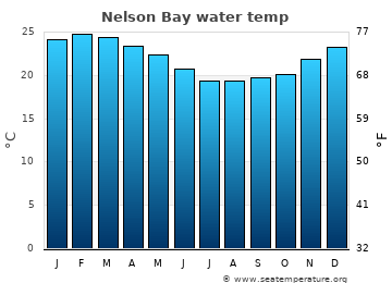 Nelson Bay average sea temperature chart