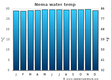 Nema average sea temperature chart