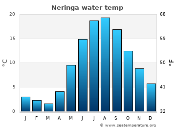 Neringa average sea temperature chart