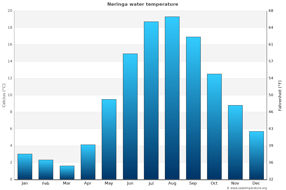 Neringa average water temperatures
