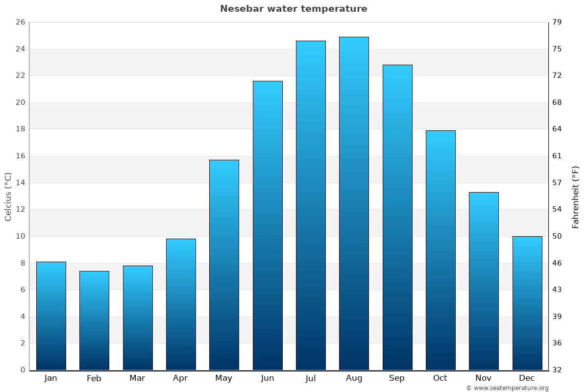 Nesebar average water temperatures