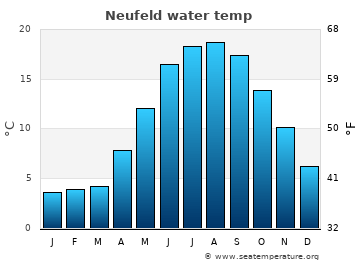 Neufeld average sea temperature chart
