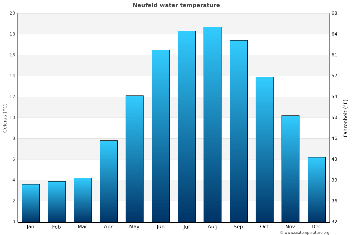 Neufeld average water temperatures
