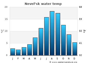Nevel'sk average water temp