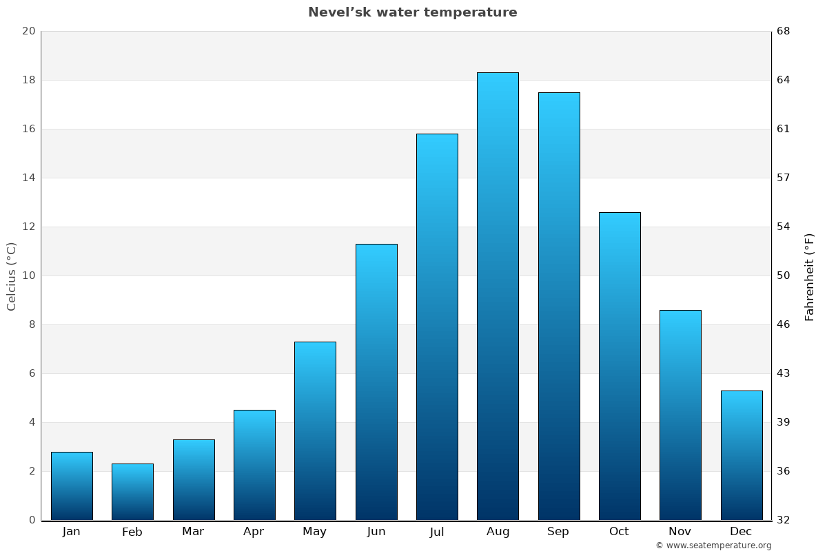 Nevel'sk average water temperatures