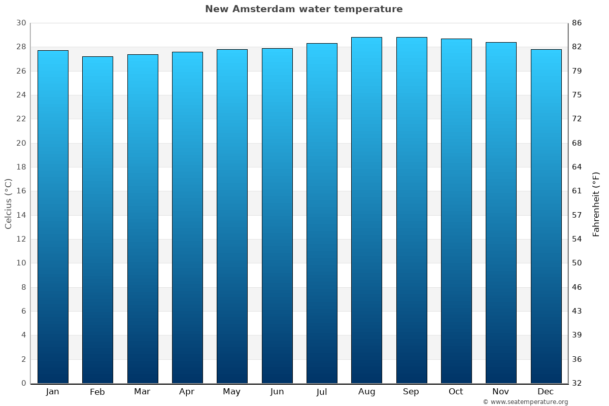New Amsterdam average water temperatures
