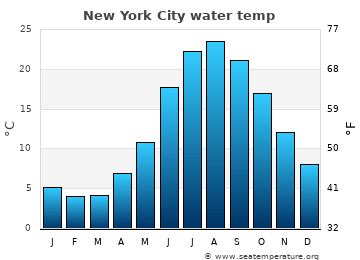 New York City average sea temperature chart