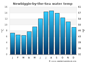 Newbiggin-by-the-Sea average sea temperature chart