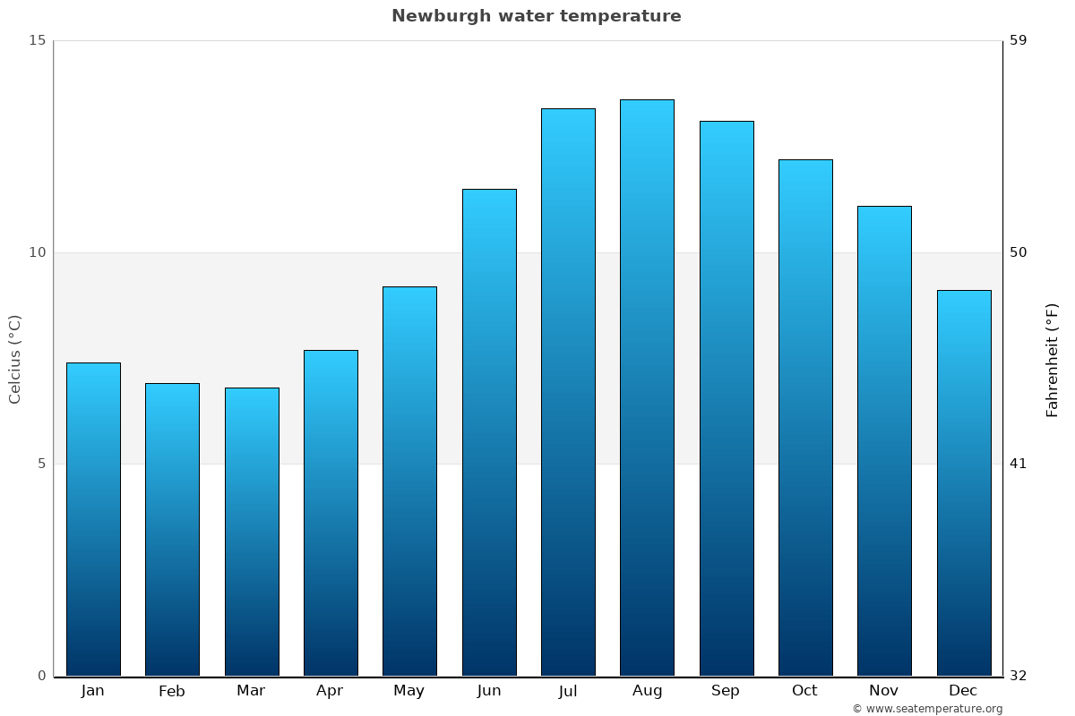 Newburgh average water temperatures