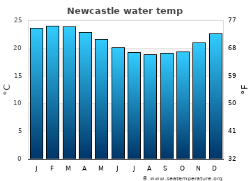 Newcastle average sea temperature chart