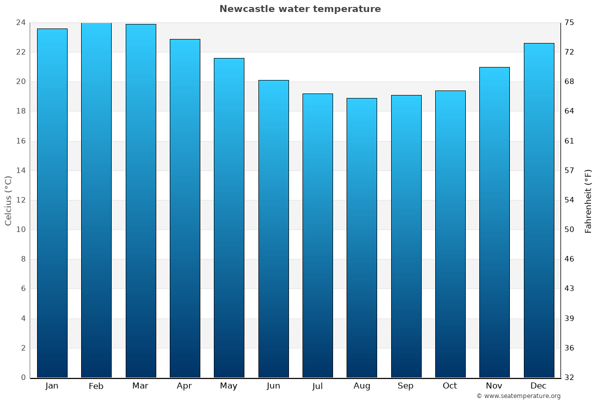 Newcastle average water temperatures