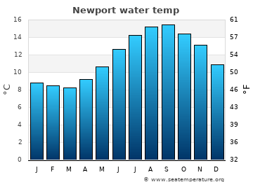 Newport average sea temperature chart