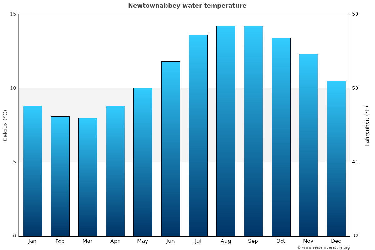 Newtownabbey average water temperatures