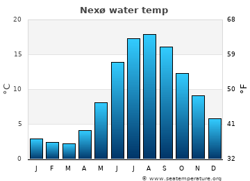 Nexø average sea temperature chart