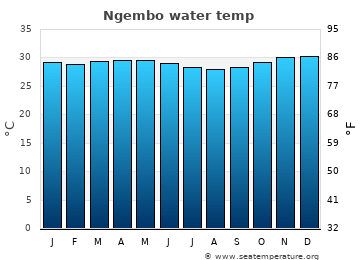Ngembo average sea temperature chart