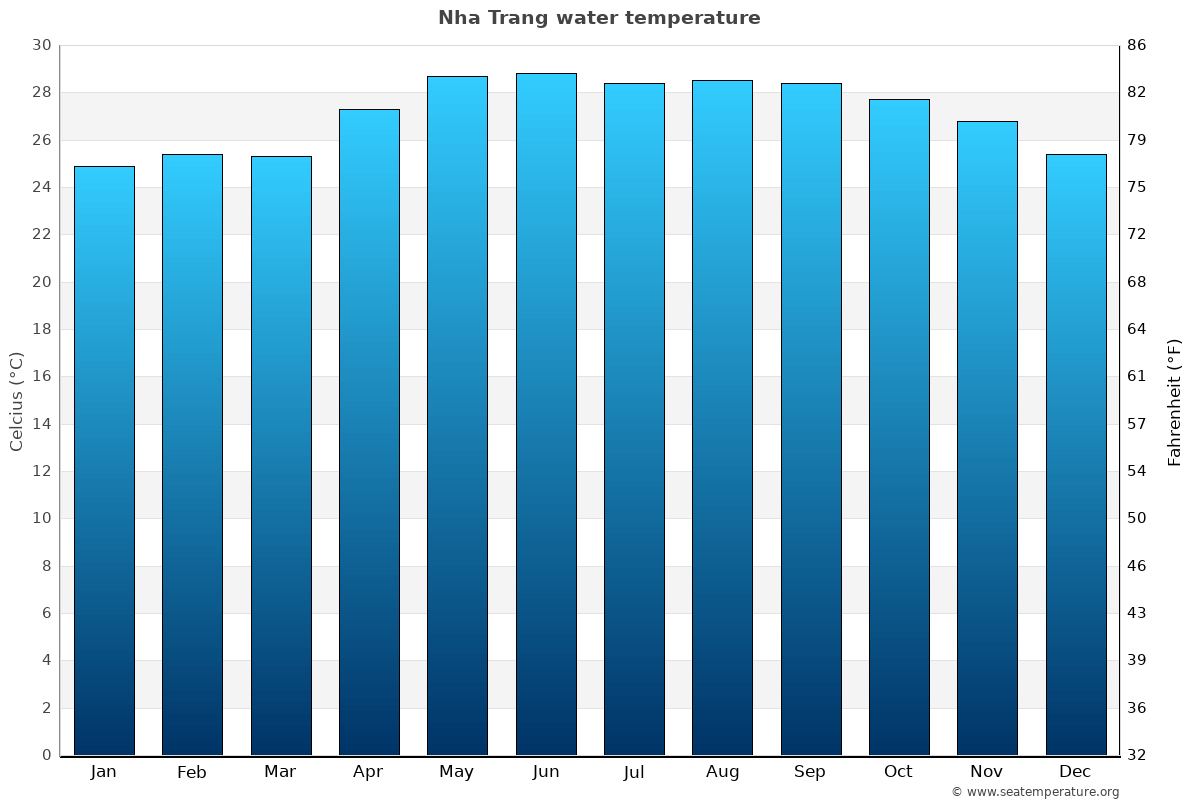 Nha Trang average water temperatures
