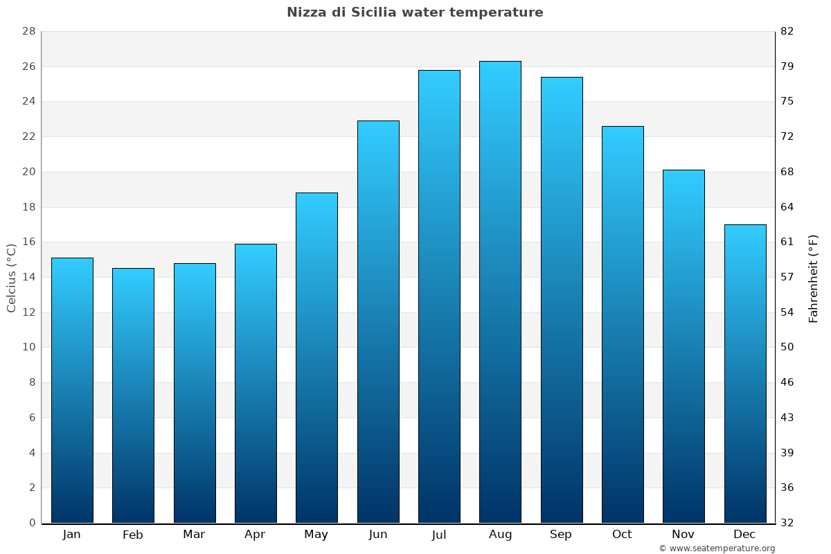 Nizza di Sicilia average water temperatures