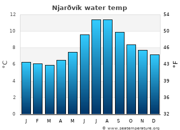 Njarðvík average sea sea_temperature chart