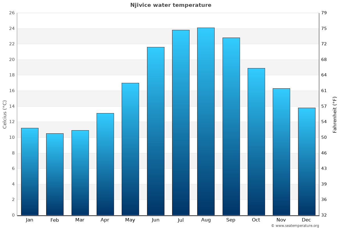 Njivice average water temperatures