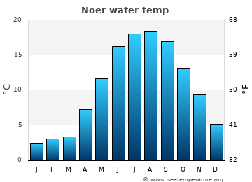 Noer average sea temperature chart