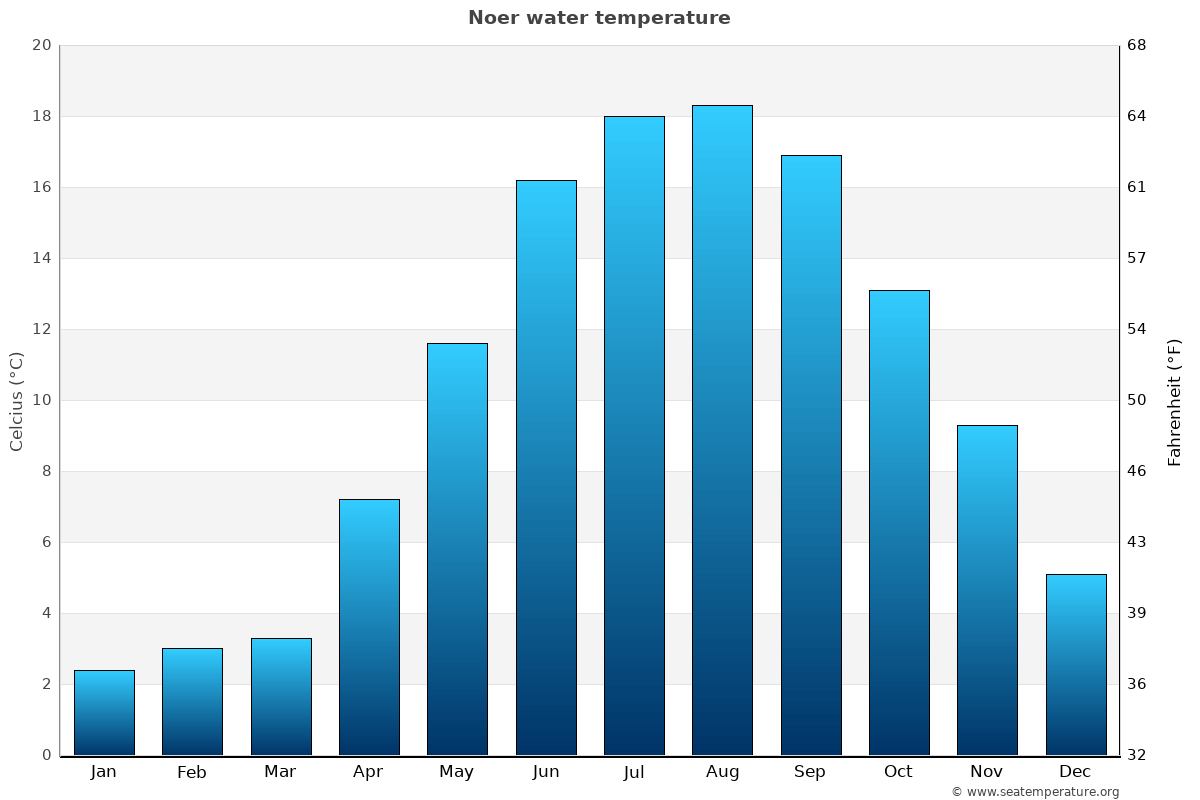 Noer average water temperatures