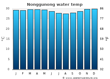 Nonggunong average water temp