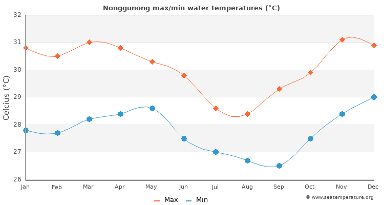Nonggunong average maximum / minimum water temperatures
