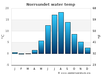 Norrsundet average sea temperature chart