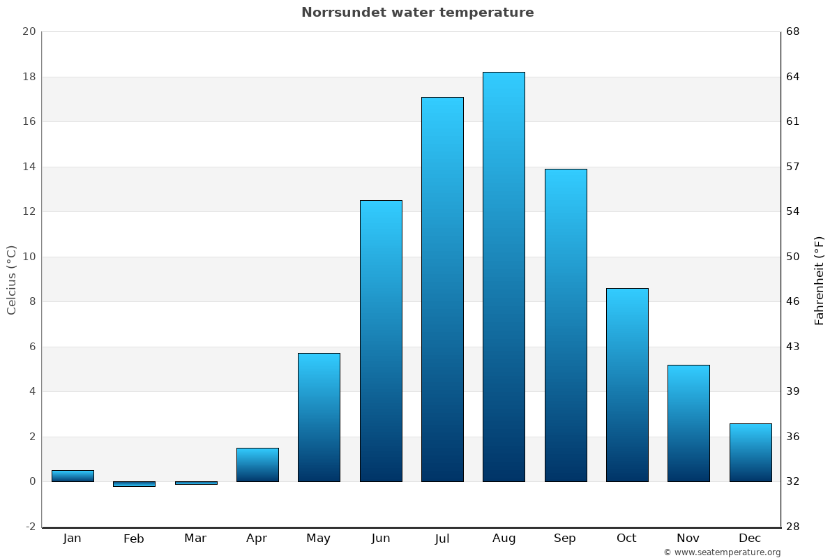 Norrsundet average water temperatures