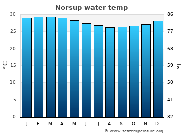 Norsup average sea temperature chart